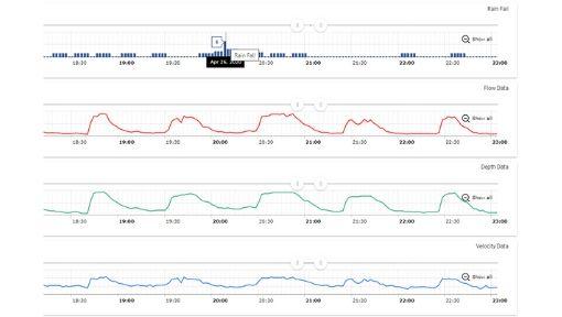 Web Based Data Management